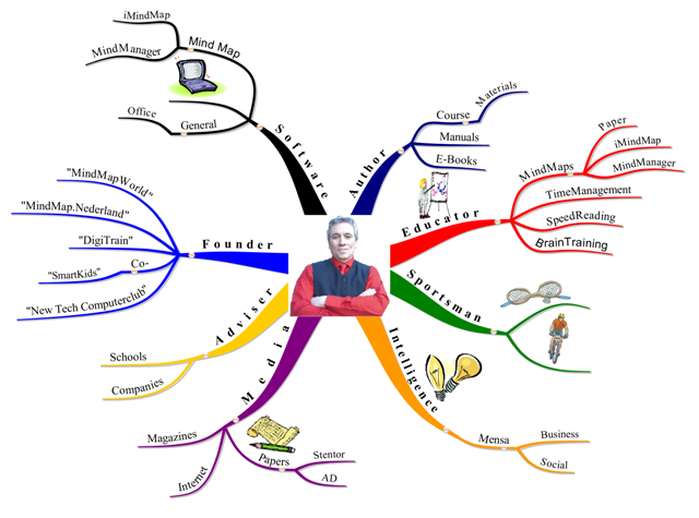 Mind Map Certificeringen Master Trainers
